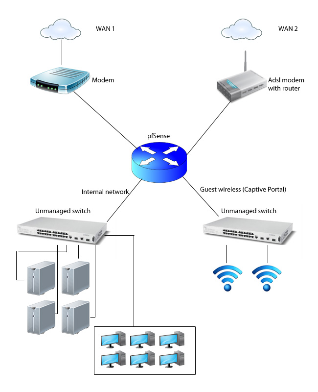 multi wan routing issue after failover interface ip address static ip provided by cable isp connected fully tranparant modem
